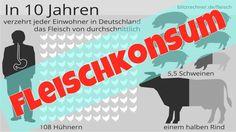 Fleischkonsum und seine Folgen - Selbst ausrechnen!