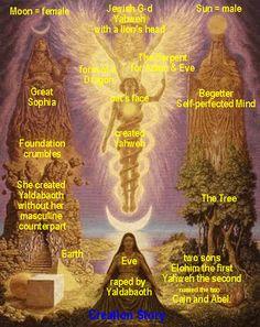 Risultati immagini per gnostic archons Thule Society, Alchemy Symbols, Esoteric Art, Occult Art, Matrix, Ancient Mysteries, Spiritual Wisdom, Book Projects, Visionary Art