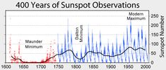 Maunder Minimum Petri Dish of Political Change | Armstrong Economics