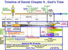 Daniel Chapter 9 Timeline