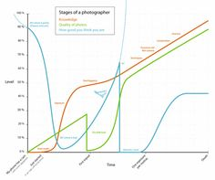Stages of a Photographer Graph … # Infographic   We could not find the source but this has been out there since around 2011