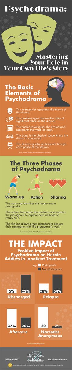 infographic explaining what Psychodrama is and how it can be beneficial to those battling addiction