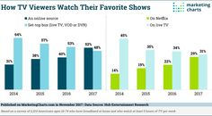 The Majority of People's Favorite TV Shows Are Now Found Online