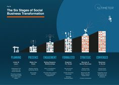 The Six Stages of Social Media Transformation from Altimeter Group. I have my own idea where my company is within these six stages. Maybe you could use this model to benchmark your own B2B social media progress. http://www.adigaskell.org/blog/2013/03/07/altimeters-six-stages-of-social-business-maturity/