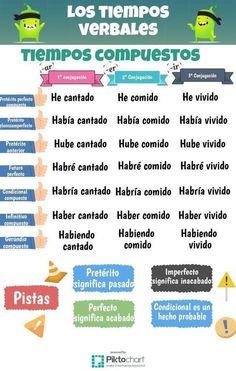 No olvidar los tiempos de los verbos. ♌♌♌ #spanishinfographic #spanishlanguagetips