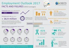 Facts and Figures: Employment outlook 2017