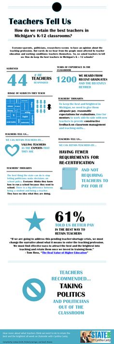 Infographic: Teachers tell us what we need to do to keep them in Michigan Social Media Channels, Best Teacher, We Need, Infographics, Michigan, Classroom, Teaching, Thoughts, Class Room