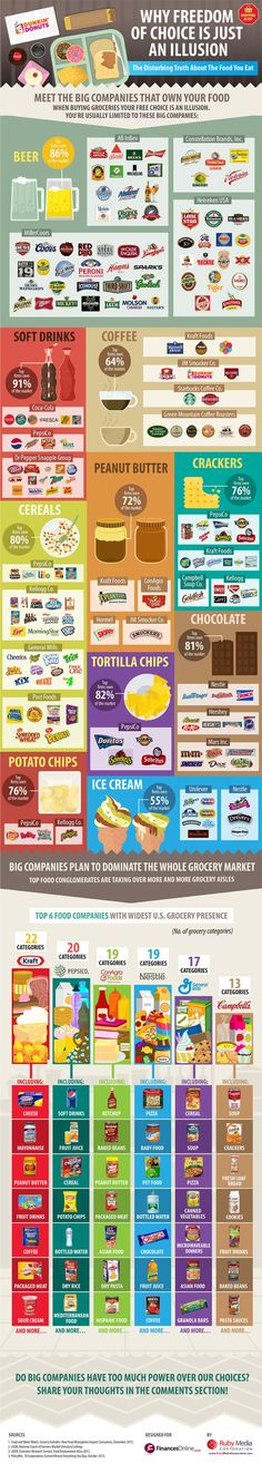 Food infographic  Think You Have A Real Choice When Grocery Shopping? Think Again.
