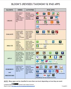 Ipad apps organized by bloom's (revised) taxonomy. 21st Century Learning, 21st Century Skills, Teaching Technology, Educational Technology, Learning Theory, Learning Skills, Teacher Resources, Teaching Ideas, Classroom Resources