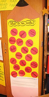 What do we write? anchor chart