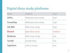 diary study - Google Search