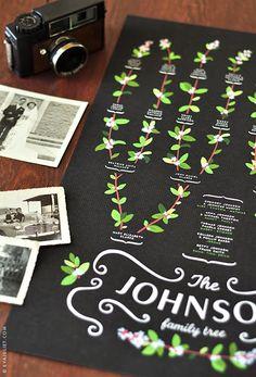 flora family tree