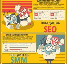 SEO vs SMM: видимость сайта, взаимодействие с аудиторией