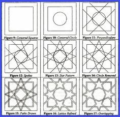 Islam by using basic Euclidean geometric forms and by removing certain line portions and overlapping of lines was able to create intricate geometric patterns. Art Lessons, Geometric Art, Geometry, Design, Art Design, Pattern Drawing, Geometric Drawing, Zentangle Patterns, Islamic Patterns