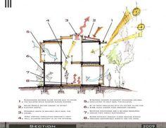 bioclimatic architecture architetural sketches pinterest