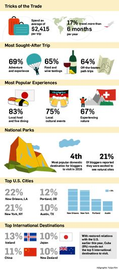 This Survey Shows How Much Travel Bloggers Spend on Trips and Where They Like to Go | Adweek
