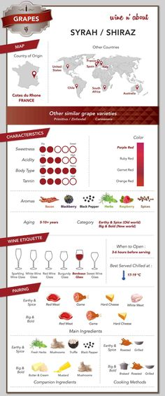 Great info on Shiraz / Syrah