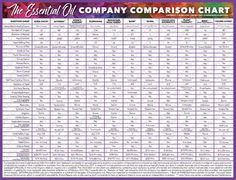 Essential Oil Company Comparison Chart – 31 Oils