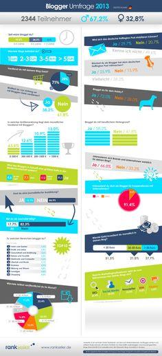 """""""So bloggt Deutschland"""": Umfrage mit 2.344 Bloggern gibt Einblicke in die deutsche Blogosphäre  http://www.basicthinking.de/blog/2013/06/27/so-bloggt-deutschland-umfrage-mit-2-344-bloggern-gibt-einblicke-in-die-deutsche-blogosphare/"""