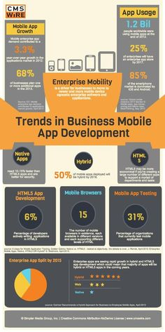 Trends in Business Mobile App Development
