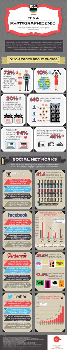 Photos & pics in #socialmedia | #infographics repinned by @Piktochart