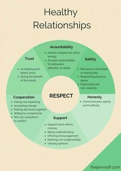 Psychology infographic and charts healthy relationships, setting boundaries, healthy boundaries. 1000 Lifehacks, Vie Motivation, Breakup Motivation, Healthy Relationships, Fixing Relationships, Healthy Marriage, Trust In Relationships Quotes, Long Distance Relationships, Trust Issues Quotes