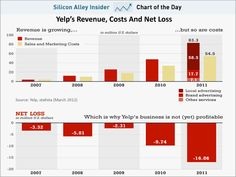 #Yelp's Difficult Path To Profitability