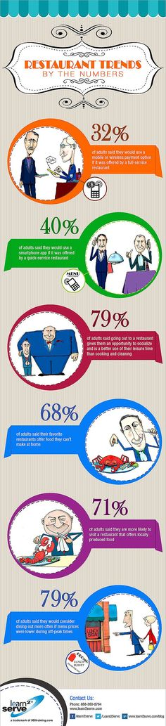 Restaurant trends by the numbers #infografia #infographic #tourism