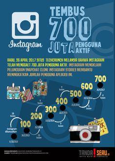 Instagram Tembus 700 Juta Pengguna Aktif