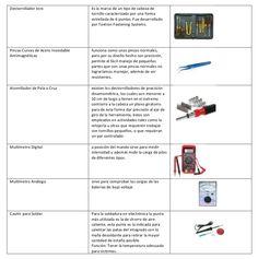 Segunda parte de la  Infografia explicativa de las herramientas para el mantenimiento correctivo.