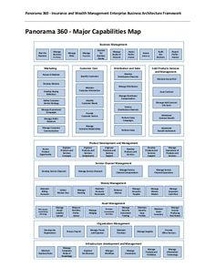Change Management, Risk Management, Business Management, Business Planning, Flat Organization, Strategic Planning Process, Business Architecture, Operating Model, Enterprise Architecture