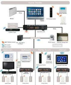 Structured wiring system for a smart home