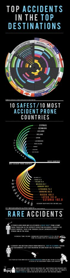 This infographic explores Top Accidents in the Top Travel Destinations