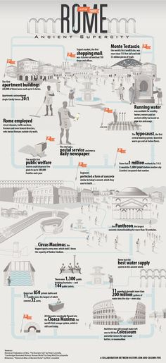 All about ancient Rome. Everyday life!