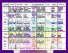 Keeping Your Chakras fed a wide variety of healthy food is key to balance within and without.   This is a great article