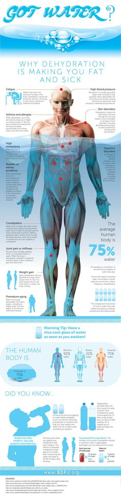 When you consider that blood is made up of 92% water, muscles are 75% water , our brain is 75% water and our bones surprisingly are 22% water you can see why water, or lack of it, affects our entire body. Here's an interesting infographic on what happens when we don't drink enough water... dehydration is also a common cause for #headache pain | www.StopHeadachesNaturally.com