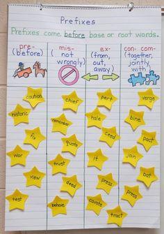Love this prefix anchor chart!