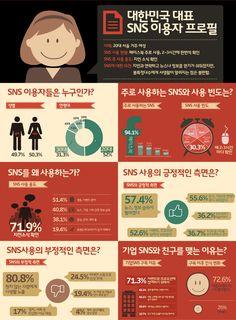 [infographic] Analysis and Profiles of 1 Million social-media fans of SK Telecom, Korea.