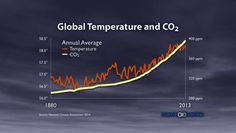 The vast majority of scientists around the world agree that our climate is changing at a faster rate than ever recorded in human history because of our use of fuels such as coal and oil, so-called fossil fuels. Sustainable Development, Our Planet, Global Warming, Geology, Climate Change, Science, Education, Environment, Greenhouse Effect