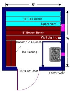 Sauna Planning - Free Sauna Plans and Layouts Sauna Ideas, Outdoor Sauna, Spa, Saunas, Project Ideas, Projects, River House, Painted Doors, Bath Room