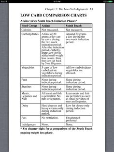 Pin By Alex On General Pinterest Atkins Diet Dr Atkins And Diet Books