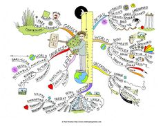 The Smaller Picture mind map created by Paul Foreman. The Smaller Picture Mind Map will help you to hone in on the finer details of gardens, parks and the countryside, alive and bustling with life in miniature. The Mind Map breaks down observing life on a small-scale, like a two foot square space, full of flowers, plants, weeds and tiny insects; complex mini worlds beneath our feet. In addition the Mind Map highlights observing light, shade, texture... more mind maps @ www.MindMapArt.com