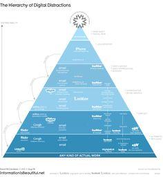 Esposta al Museum of Modern Art di New York, questa interessante infografica ci illustra come social e tecnologia possono distrarre dal lavoro. Segnalato nell'articolo di Tiragraffi http://www.tiragraffi.it/nuovi-media/cultura-digitale/2012/07/armi-di-distrazione-di-massa/