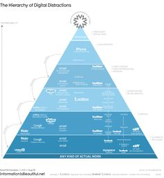 hierarchy of distractibility