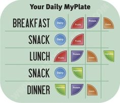 https://www.youtube.com/watch?v=6JpX8Tgb7zg&feature=youtu.be #Health    Your Daily MyPlate