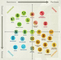 marketing matrix - content format and type on a scale of emotion and lifecycle stage.