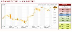 US Coffee CFD closed higher on Monday extending last Friday's breakout above the 20-day moving average. The high-range close set the stage for a steady to higher opening on Tuesday. Stochastics and the RSI are neutral to bullish signaling that sideways to higher prices are possible near-term. If it extends today's rally, the reaction high crossing is the next upside target. If it renews this spring's decline, the 62% retracement level of this winter's rally crossing is the next downside…