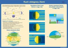 Learning Environments, Montessori, Study, Science, Education, School, Youtube, Maps, Astronomy