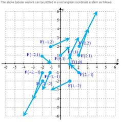 stewart calculus homework hints 4e