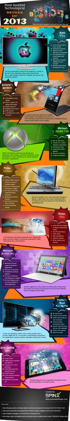 Most awaited technological devices of 2013 #infographic #SoMoLo tools